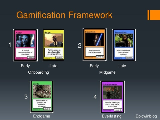 Gamification Framework  1 2  Early Late  Onboarding  Early Late  Midgame  3 4  Endgame Everlasting Epicwinblog