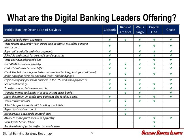 Digital Banking Strategy Roadmap 3 24 15