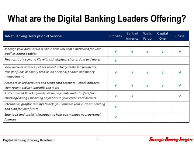 Citibank Credit Card Payment Online >> Digital Banking Strategy Roadmap - 3.24.15