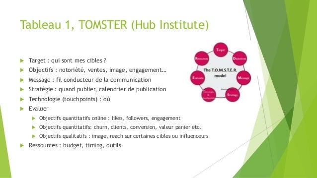 Tableau 1, TOMSTER (Hub Institute)  Target : qui sont mes cibles ?  Objectifs : notoriété, ventes, image, engagement…  ...
