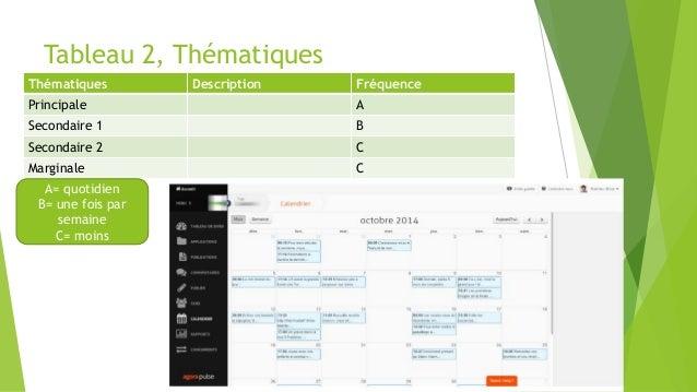 Tableau 2, Thématiques Thématiques Description Fréquence Principale A Secondaire 1 B Secondaire 2 C Marginale C A= quotidi...