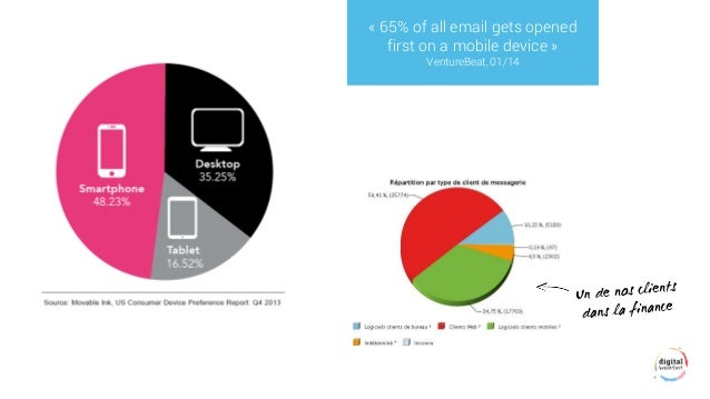 «65% of all email gets opened first on a mobile device»  VentureBeat, 01/14