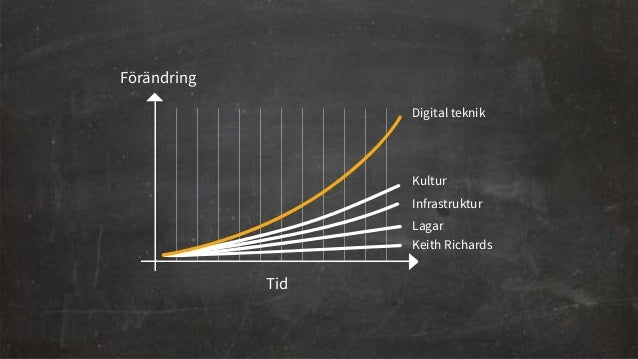 Tid  Digital teknik  T  Kultur  Kultur  Infrastruktur  Inf  Politik  Förändring  Tid  Digital teknik  Lagar  Keith Richard...