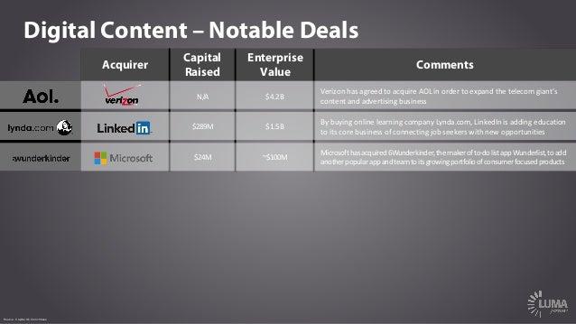 Digital Content – Notable Deals Acquirer Capital Raised Enterprise Value Comments N/A $4.2B Verizonhasagreedtoacquire...