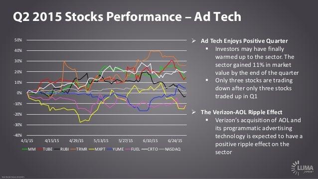 Q2 2015 Stocks Performance – Ad Tech Ø AdTechEnjoysPositiveQuarter § Investorsmayhavefinally warmeduptothesect...