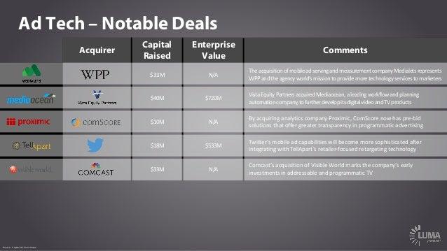Ad Tech – Notable Deals Acquirer Capital Raised Enterprise Value Comments $33M N/A Theacquisitionofmobileadservingand...