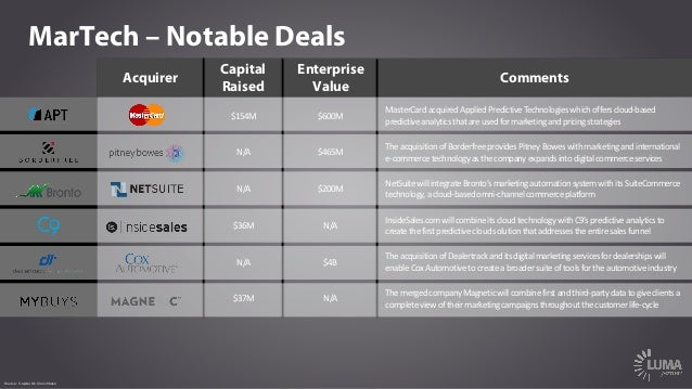MarTech – Notable Deals Acquirer Capital Raised Enterprise Value Comments $154M $600M MasterCard	acquired	Applied	Predicti...