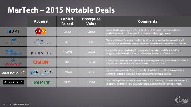 10 MarTech – 2015 Notable Deals Acquirer Capital Raised Enterprise Value Comments $154M $600M MasterCardacquiredApplied...
