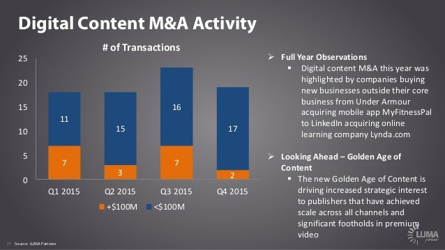 11 Digital Content M&A Activity Ø FullYearObservations § DigitalcontentM&Athisyearwas highlightedbycompaniesbuy...