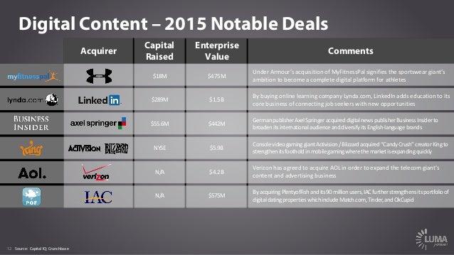 12 Digital Content – 2015 Notable Deals Acquirer Capital Raised Enterprise Value Comments $18M $475M UnderArmour's acquis...