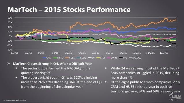 14 MarTech – 2015 Stocks Performance Market Data as of 12/31/15 § WhileQ4wasstrong,mostoftheMarTech / SaaS compani...
