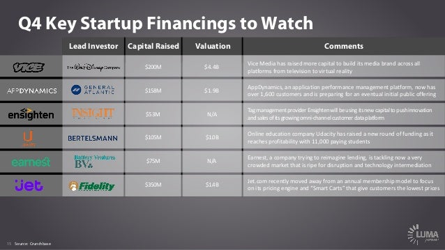 15 Q4 Key Startup Financings to Watch Lead Investor Capital Raised Valuation Comments $200M $4.4B ViceMedia hasraisedmo...
