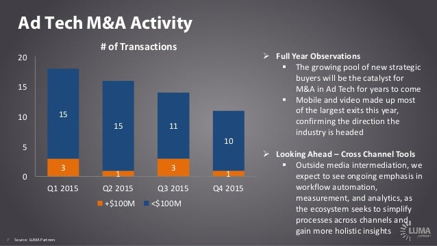 7 Ad Tech M&A Activity Ø FullYearObservations § Thegrowingpoolofnewstrategic buyerswillbethecatalystfor M&A...