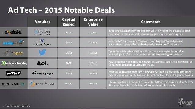 8 Ad Tech – 2015 Notable Deals Acquirer Capital Raised Enterprise Value Comments $32M $200M Byaddingdatamanagementplat...