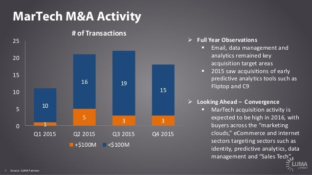 9 MarTech M&A Activity #ofTransactions Ø FullYearObservations § Email,datamanagementand analyticsremainedkey ac...