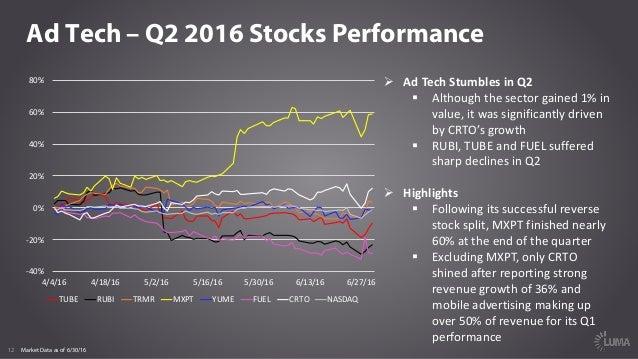 LUMA Digital Brief 009 - Market Report Q2 2016