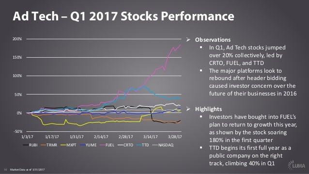 10 Ad Tech – Q1 2017 Stocks Performance Ø Observations § InQ1,AdTechstocksjumped over20%collectively,ledby CRTO...