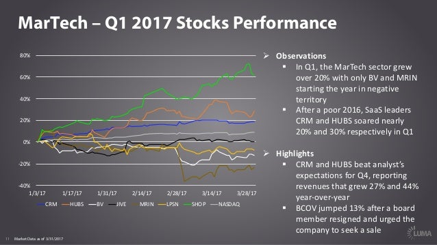 11 MarTech – Q1 2017 Stocks Performance Ø Observations § InQ1,theMarTech sectorgrew over20%withonlyBVandMRIN s...