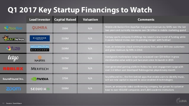 12 Q1 2017 Key Startup Financings to Watch Lead Investor Capital Raised Valuation Comments Source: Crunchbase $56M N/A Mob...