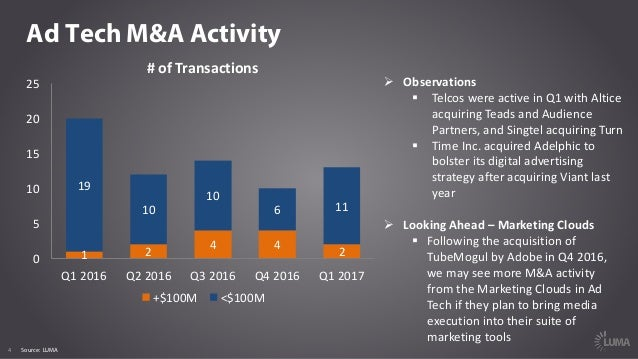 4 Ad Tech M&A Activity #ofTransactions Ø Observations § Telcos wereactiveinQ1withAltice acquiringTeads andAudien...