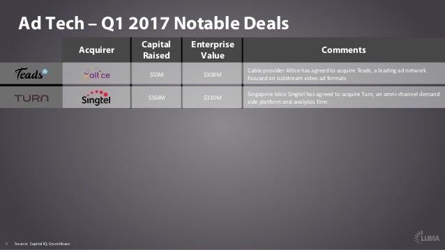 5 Ad Tech – Q1 2017 Notable Deals Acquirer Capital Raised Enterprise Value Comments $55M $308M CableproviderAlticehasa...