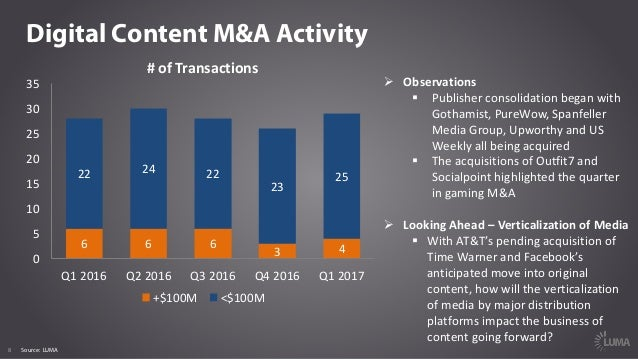 8 Digital Content M&A Activity #ofTransactions Ø Observations § Publisherconsolidationbeganwith Gothamist,PureWow,...