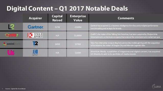 9 Digital Content – Q1 2017 Notable Deals Acquirer Capital Raised Enterprise Value Comments Source: Capital IQ; Crunchbase...