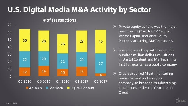 LUMA Digital Brief 015 - Market Report Q2 2017