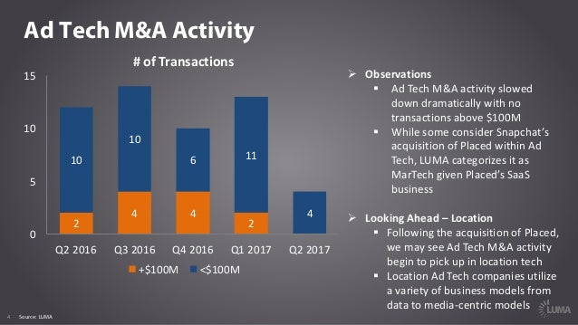 LUMA Digital Brief Market Report Q - Digital advertising map luma 2016 us