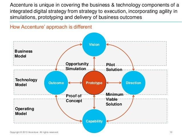 Digital Business - Accenture