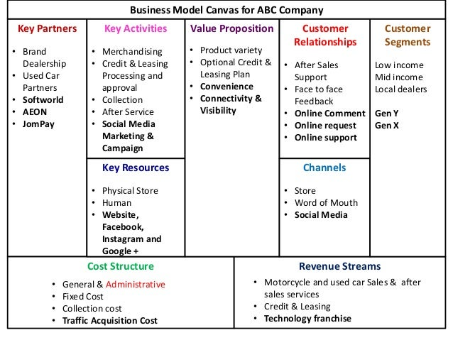 Automotive sales business plan
