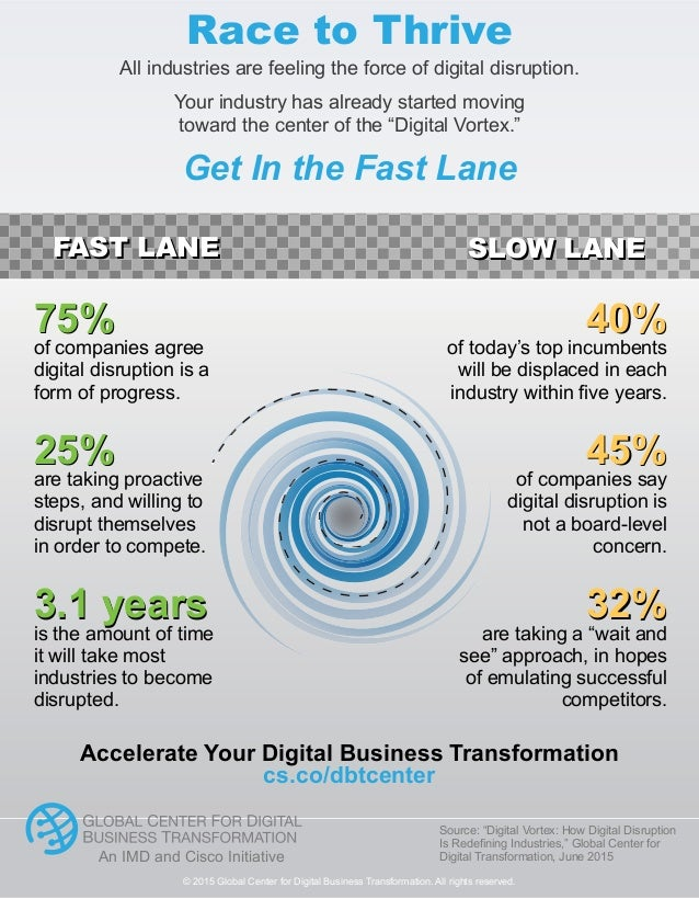© 2015 Global Center for Digital Business Transformation. All rights reserved. FAST LANE SLOW LANEFAST LANE SLOW LANE 3.1 ...