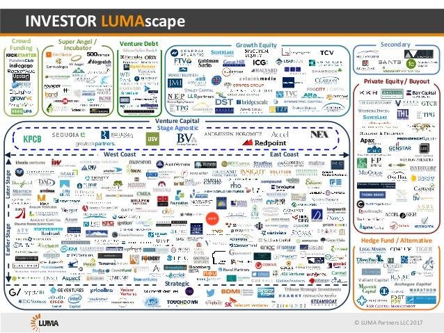 ©LUMAPartnersLLC2017 VentureDebt HedgeFund/Alternative PrivateEquity/Buyout EastCoastWestCoast Strategic Grow...