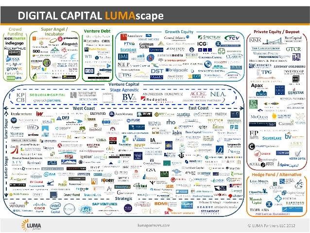 Digital capital lumascape