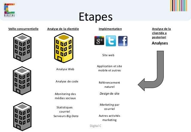 Digital C Site web Application et site mobile et autresAnalyse Web Analyse de code Autres activités marketing Référencemen...