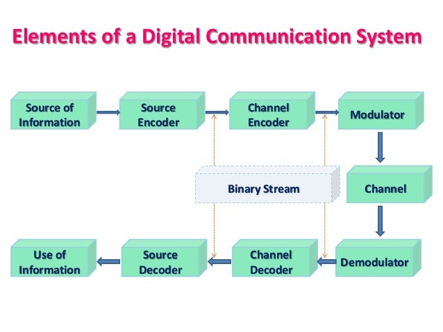 digital communication simulation using matlab Electronics & communication  matlab a very important area of digital signal processing,  algorithm for design of digital notch filter using simulation.