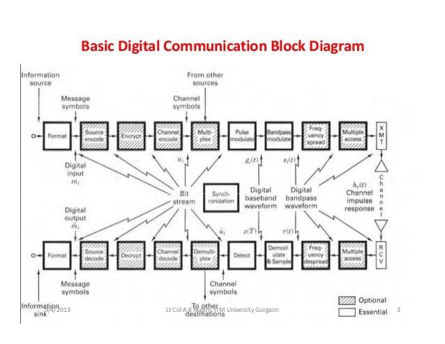digital communication systems unit 1 rh slideshare net general block diagram of digital communication system basic block diagram digital communication system