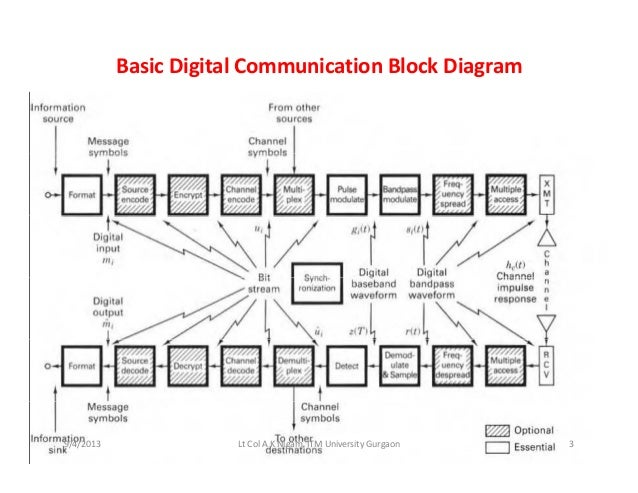 Digital communication systems unit 1 3 basic digital communication block diagram ccuart Choice Image