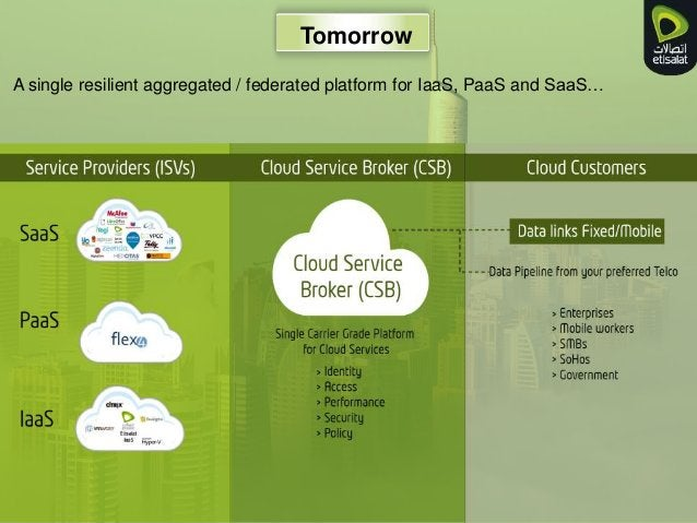 Tomorrow A single resilient aggregated / federated platform for IaaS, PaaS and SaaS…