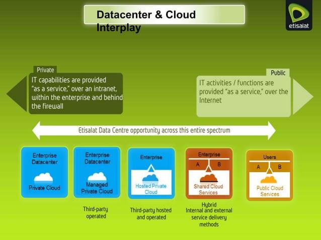 Datacenter & Cloud Interplay