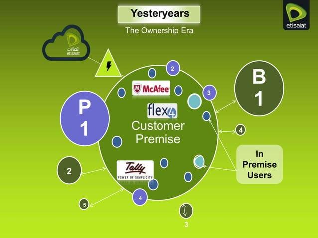 Yesteryears The Ownership Era Customer Premise P 1 B 1 2 3 4 2 3 4 5 In Premise Users