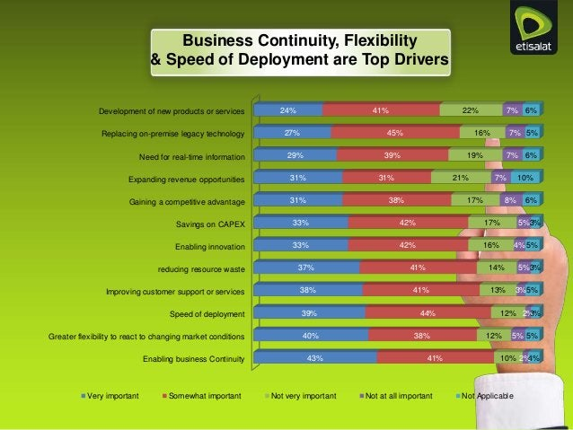 Enabling business Continuity Greater flexibility to react to changing market conditions Speed of deployment Improving cust...