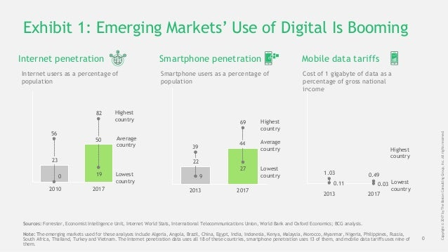 0 Copyright©2017byTheBostonConsultingGroup,Inc.Allrightsreserved. Exhibit 1: Emerging Markets' Use of Digital Is Booming 1...