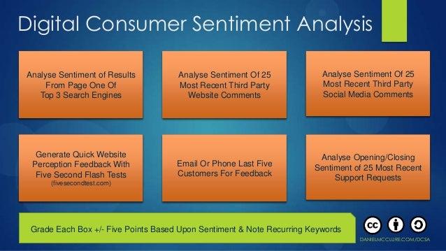 Digital Consumer Sentiment AnalysisAnalyse Sentiment of Results         Analyse Sentiment Of 25             Analyse Sentim...