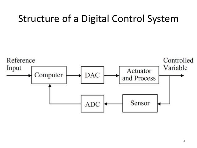 digital control systems Digital vs analog control m hewitson geo isc meeting digital control •best systems limited to about 20-bit.