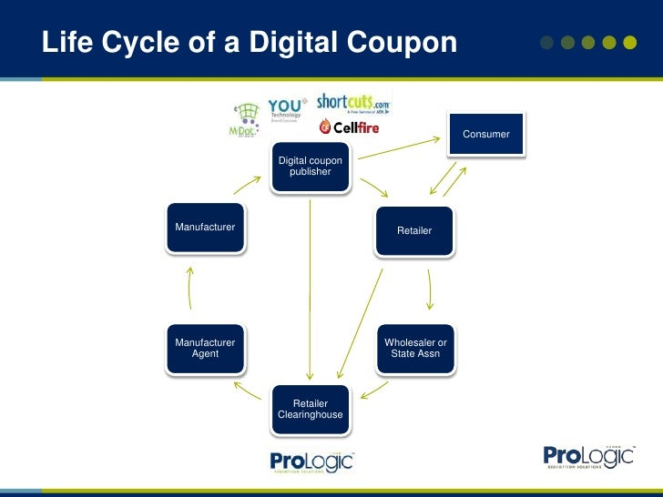 Digital Coupons Industry Overview