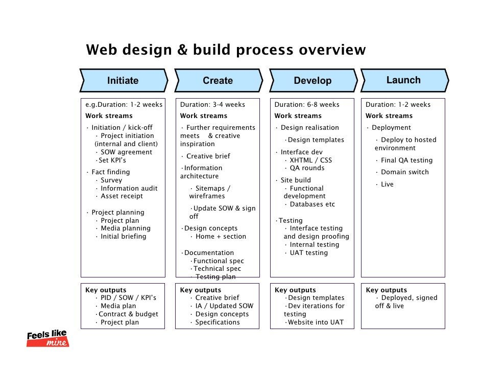 Web design & build process overview<br />Initiate<br />Create<br />Develop<br />Launch<br />e.g.Duration: 1-2 weeks<br />W...