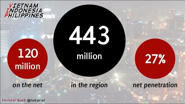120 million on the net 443 million in the region 27% net penetration VIETNAM Indonesia Philippines Christel Quek @ladyxtel