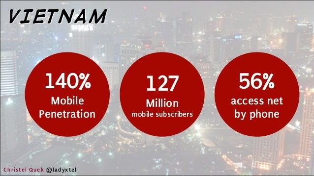 140% Mobile Penetration VIETNAM 127 Million mobile subscribers 56% access net by phone Christel Quek @ladyxtel
