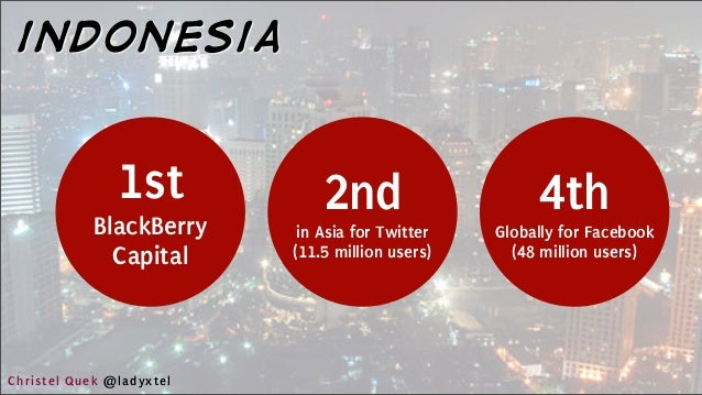1st BlackBerry Capital indonesia 2nd in Asia for Twitter (11.5 million users) 4th Globally for Facebook (48 million users)...